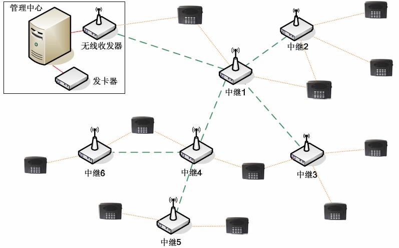 zigbee无线消费管理系统